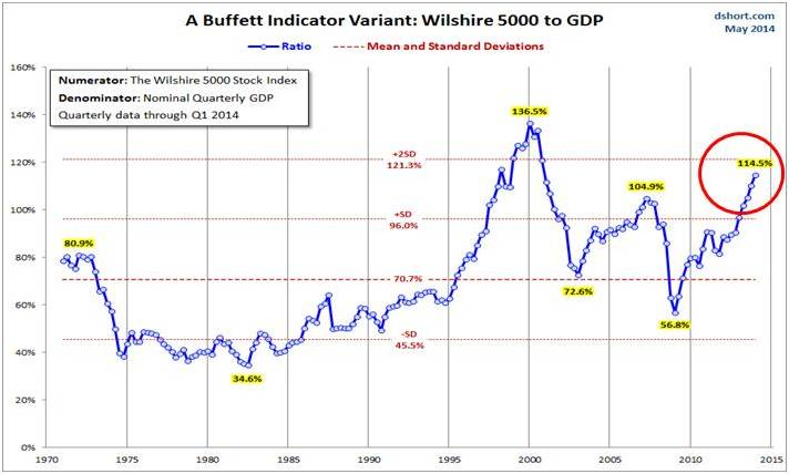 The Buffet Valuation Indicator 2