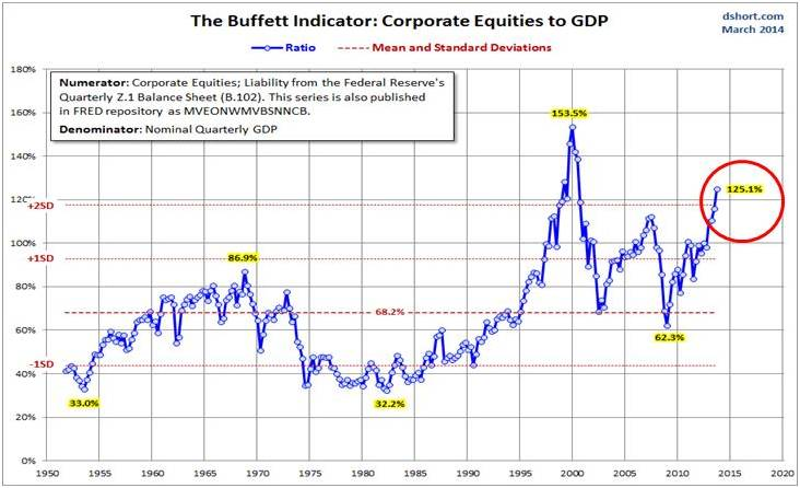 The Buffet Valuation Indicator